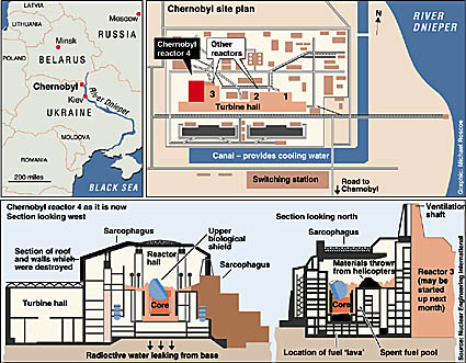 drawing of chernobyl nuclear power plant