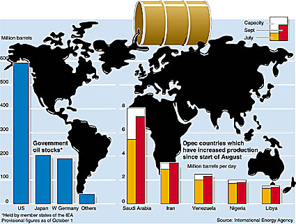 oil production charts on world map