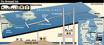 map and graphic of oresund link bridge and tunnel