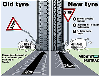 illustration of tyre performance